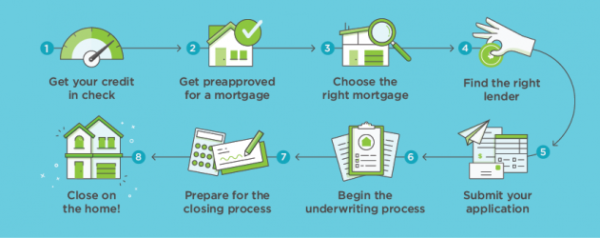 How to Get a Mortgage infographic 631x250 e1555737858241
